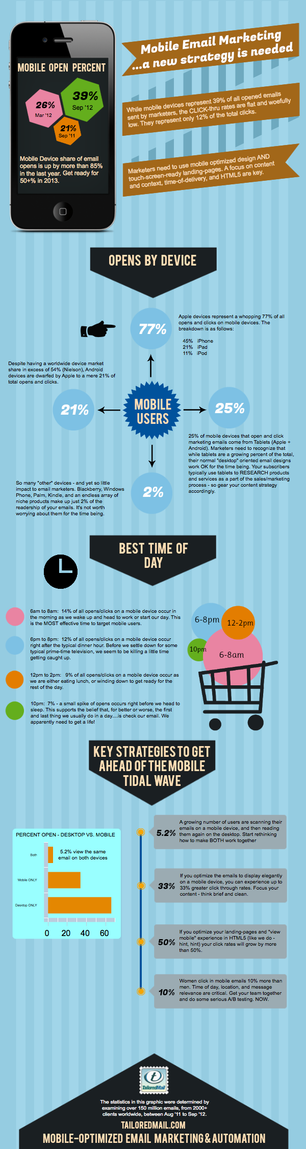 TailoredMail Mobile Email Trends Infographic