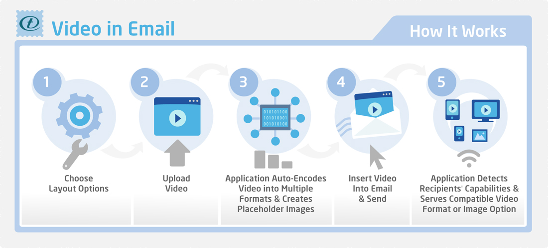 TailoredMail - Video in Email
